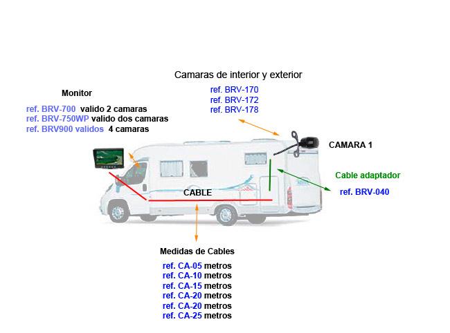 ESQUEMA DE POSIBLES CONFIGURACIONES CON 1 CAMARA
