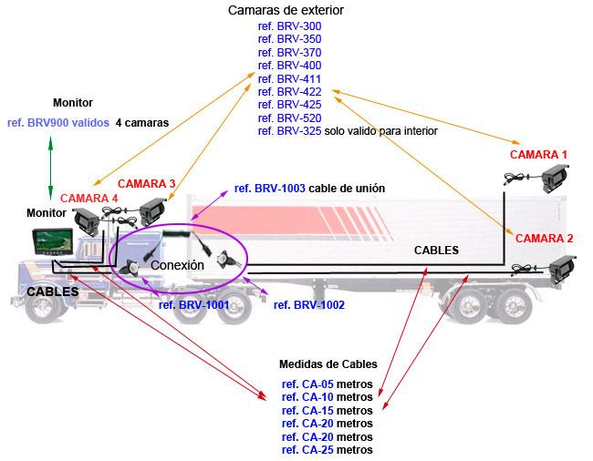 BRV-900 BARRISTER monitor para 4 camaras valido para el kit BRV-9