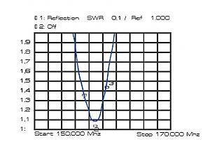 GP VHF BANTEN, Antena 5/8 de base para frecuencia marina 156 - 160 Mhz.
