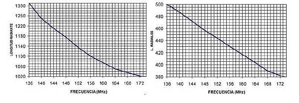GRAUTA. Antena de base VHF GP144 5/8