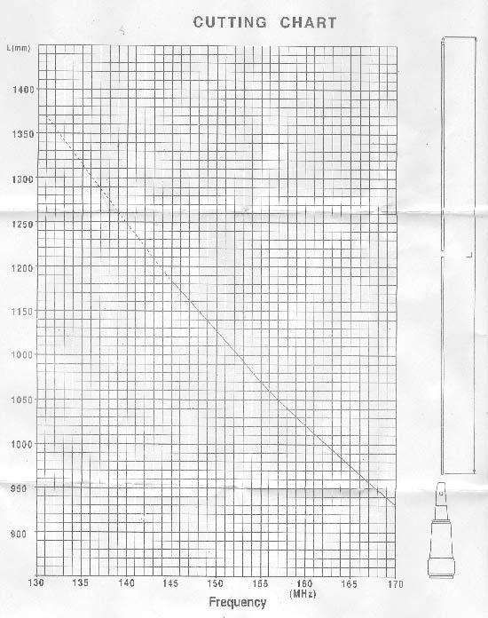 mirmidon charlie-140v. mobile antenna 5 / 8 vhf. high performance. 136 - 174 mhz.