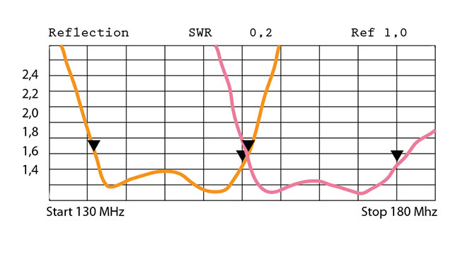 banten14050 banten dipolo vhf 136-146 mhz ganancia .2,15 dbi.fabricado en acero inoxidable