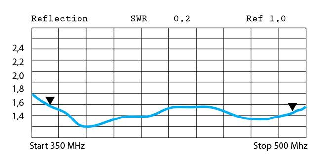 BANTEN14052 BANTEN Dipolo VHF 385 -470 Mhz ganancia 4 dBi. Fabricado en ACERO INOXIDABLE
