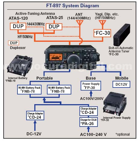 yaesu ft 897d multiband transceiver hf 6m 2m 70 cm rh locuradigital com FT-857D Modifications yaesu ft 857d manual español