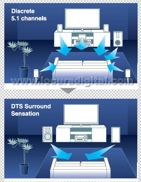Le DTS Surround Sensation cr?un son