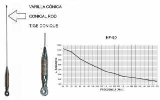 TAGRA RHF 80 AS Antena movil VHF radiante, antena se ajusta de 65 - 174 Mhz. Potencia m�xima 150 watios. Conector palomilla. Longitud: 1090 mms. Solo es el radiante.