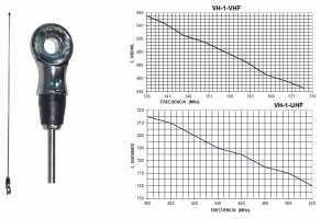 TAGRA RVH1 Varilla de repuesto para VH1 1/4 VHF 136-175 Mhz.Tipo palomilla,Varilla acero.Longitud antena 53 cms.