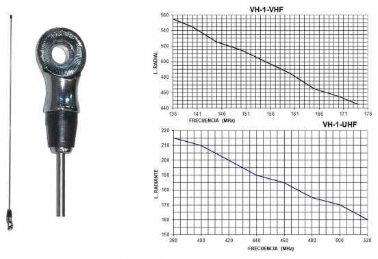 TAGRA RVH1 Replacement rod for VH1 1/4 VHF 136-175 Mhz. Type moth, steel rod. Antenna length 53 cms.