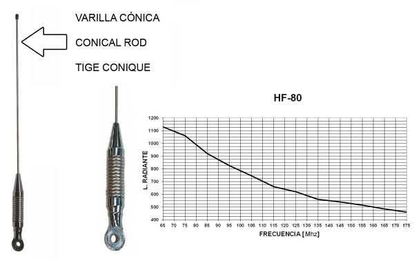 TAGRA RHF 80 antenne rayonnante antenne mobile VHF est ajustée de 65 à 174 Mhz. 150 watts de puissance maximale. aile de connecteur. Longueur: 1090 mm. Il est tout simplement radieuse.